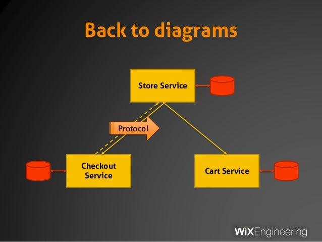 Back to diagrams Store Service Checkout Service Cart Service Protocol