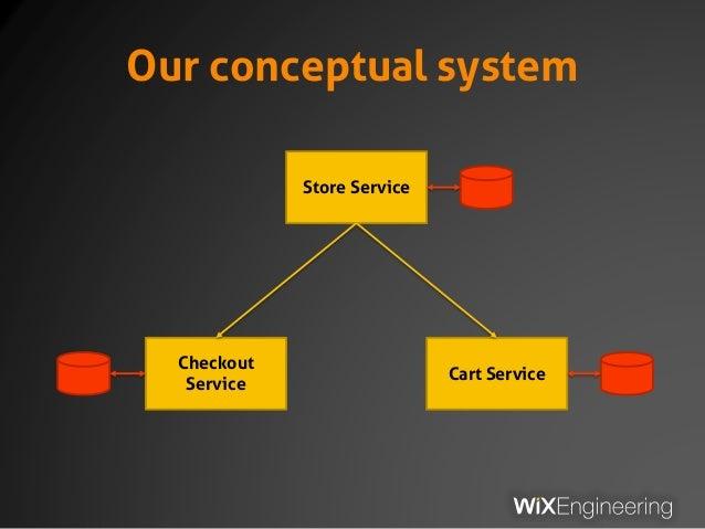 Our conceptual system Store Service Checkout Service Cart Service