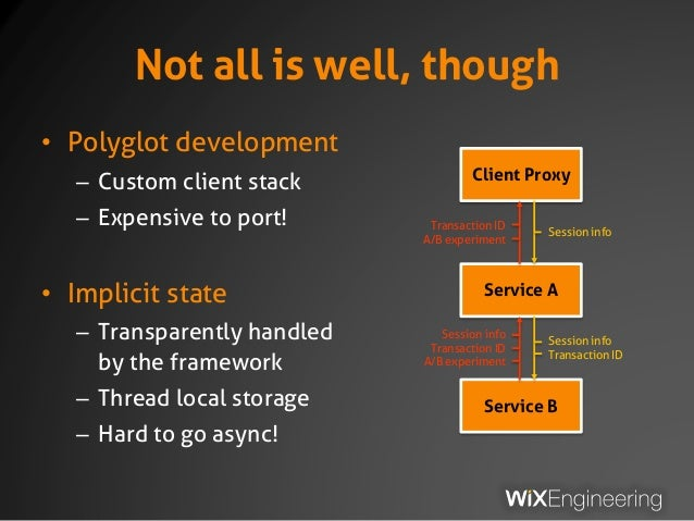 Not all is well, though • Polyglot development – Custom client stack – Expensive to port! • Implicit state – Transparently...