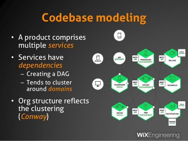 Codebase modeling • A product comprises multiple services • Services have dependencies – Creating a DAG – Tends to cluster...