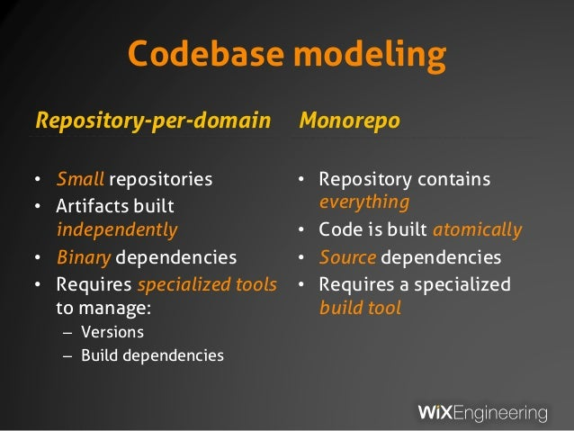 Codebase modeling Repository-per-domain • Small repositories • Artifacts built independently • Binary dependencies • Requi...