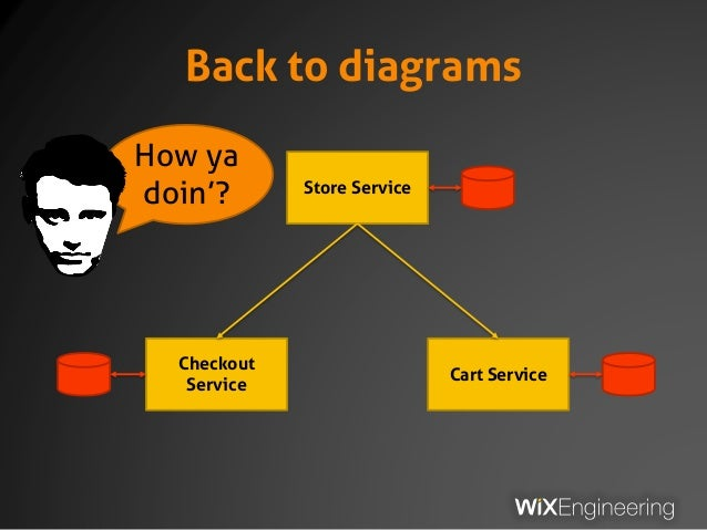 Back to diagrams Store Service Checkout Service Cart Service How ya doin'?