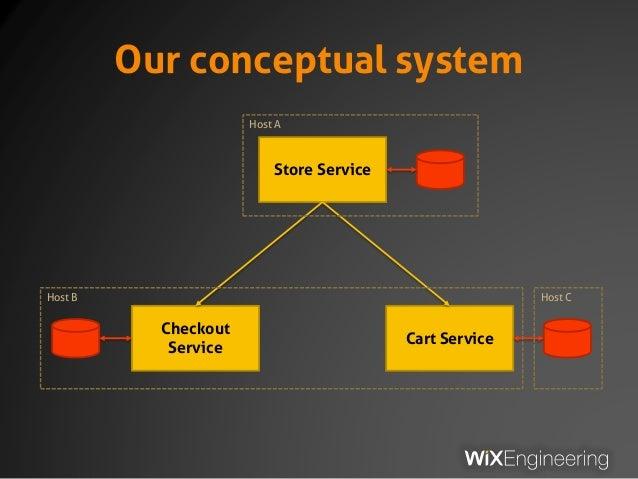 Our conceptual system Store Service Checkout Service Cart Service Host A Host B Host C