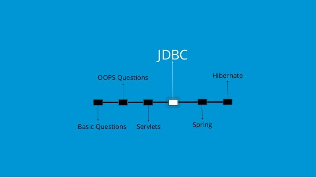 Java Interview Questions and Answers | Spring and