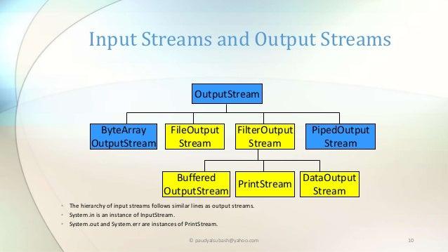 Java input output java stream outputstream 10 ccuart Choice Image