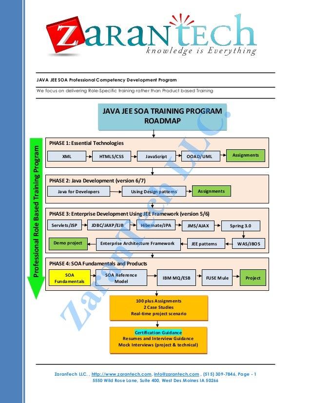 JAVA JEE SOA CLOUD Training Program ROADMAP – Program Roadmap