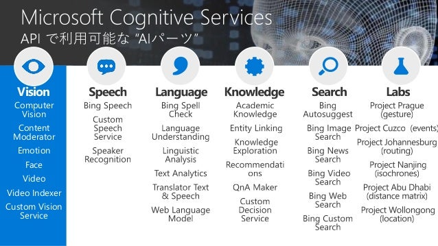 Get subscription keys for the Custom Speech Service on Azure