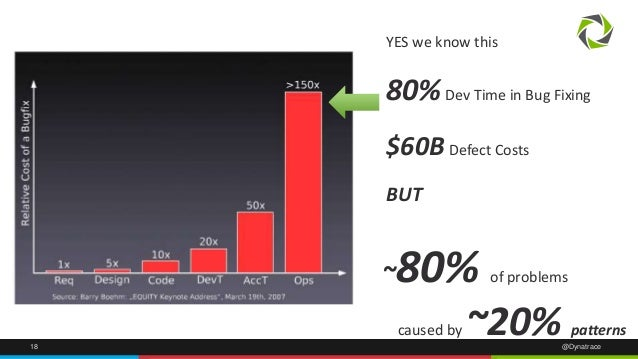 YES we know this  80%Dev Time in Bug Fixing  $60B Defect Costs  BUT  ~80% of problems  caused by ~20% patterns  18 @Dynatr...