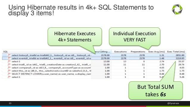 Using Hibernate results in 4k+ SQL Statements to  display 3 items!  Hibernate Executes  4k+ Statements  Individual Executi...