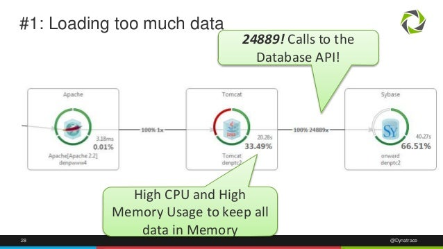 #1: Loading too much data  24889! Calls to the  Database API!  High CPU and High  Memory Usage to keep all  data in Memory...