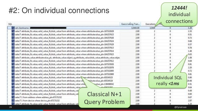 #2: On individual connections 12444!  individual  connections  Classical N+1  Query Problem  Individual SQL  really <1ms  ...
