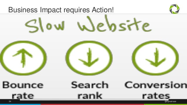 Business Impact requires Action!  34 @Dynatrace