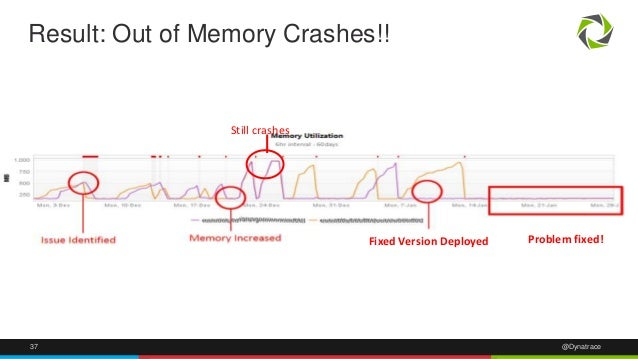 Result: Out of Memory Crashes!!  Still crashes  Fixed Version Deployed Problem fixed!  37 @Dynatrace