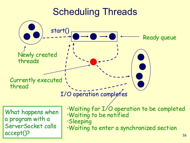 Scheduling Threads               start()                                                Ready queue    Newly created    th...