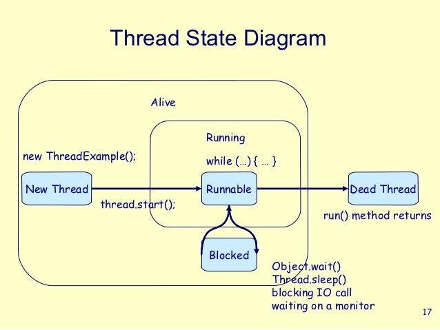 Thread State Diagram                       Alive                               Runningnew ThreadExample();           while...