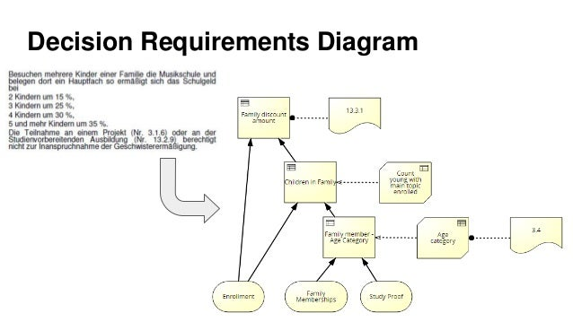 Javantura v4 dmn supplement your bpmn eljko maguc decision requirements diagram decisions and theirs interdependency required input business knowledge and knowledge source 17 ccuart Choice Image