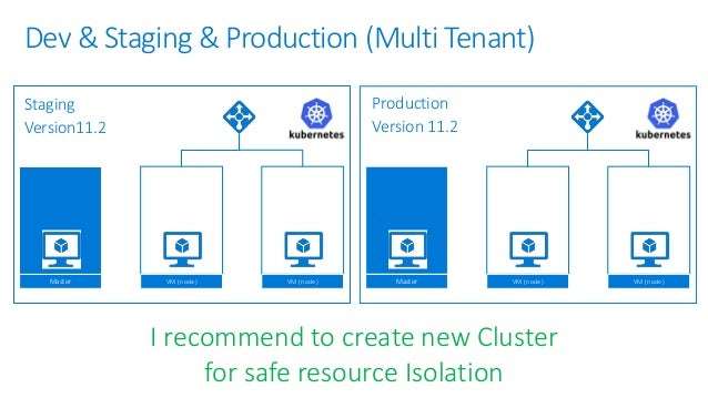 (Aka :Visual Studio Team Services) You can use it for any Environment include AWS, GCP, Oracle