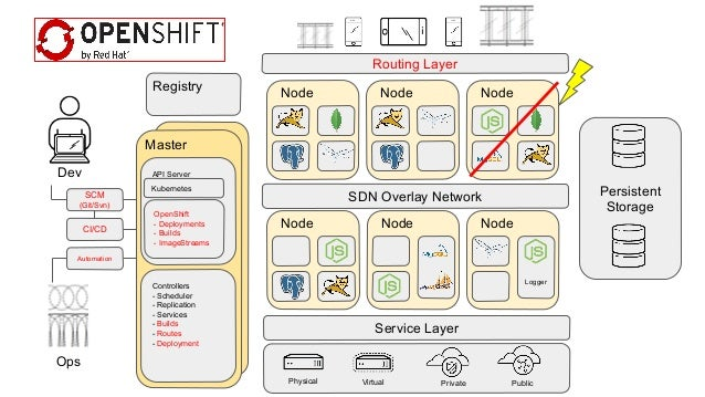 Microservices With Docker Kubernetes And Jenkins