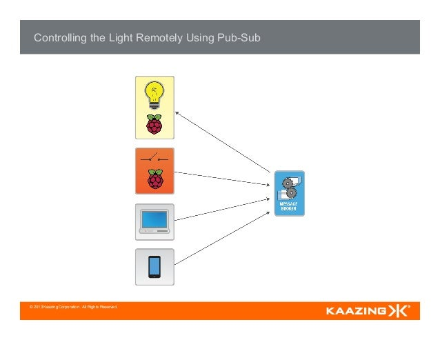 © 2013 Kaazing Corporation. All Rights Reserved. Controlling the Light Remotely Using Pub-Sub