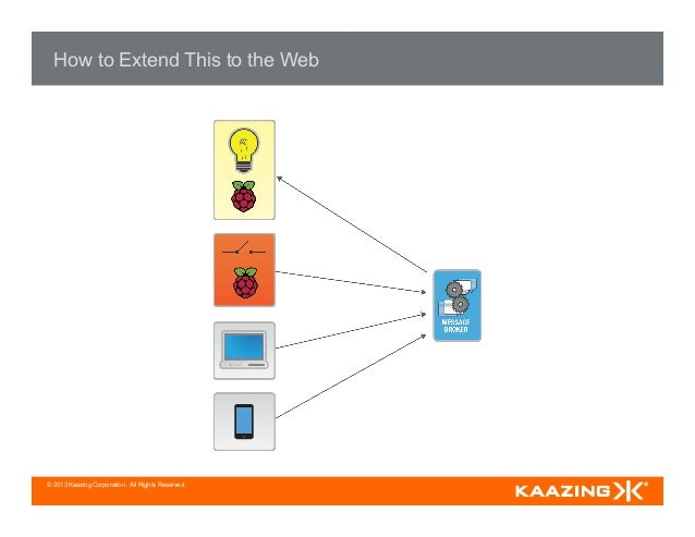 © 2013 Kaazing Corporation. All Rights Reserved. How to Extend This to the Web