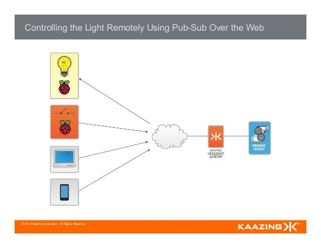 © 2013 Kaazing Corporation. All Rights Reserved. Controlling the Light Remotely Using Pub-Sub Over the Web