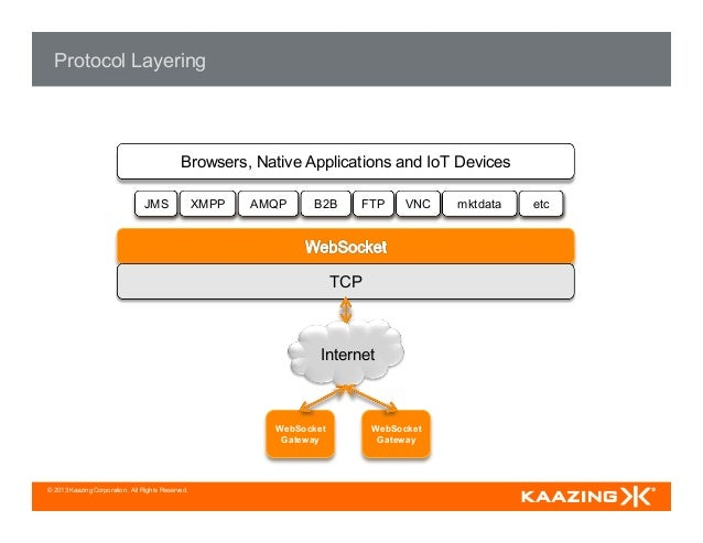 © 2013 Kaazing Corporation. All Rights Reserved. Protocol Layering TCP JMS XMPP AMQP B2B FTP VNC mktdata etc Browsers, Nat...
