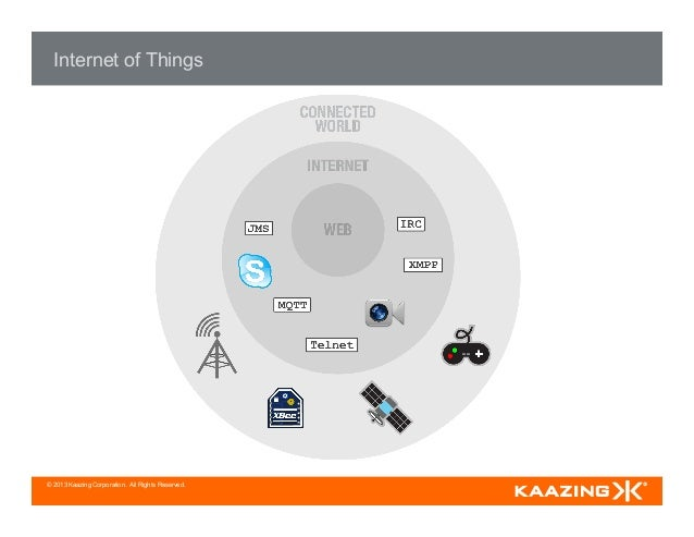 © 2013 Kaazing Corporation. All Rights Reserved. Internet of Things