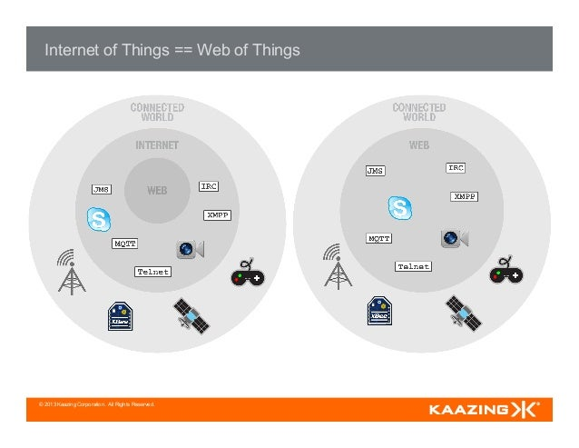 © 2013 Kaazing Corporation. All Rights Reserved. Internet of Things == Web of Things