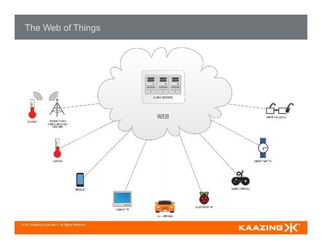© 2013 Kaazing Corporation. All Rights Reserved. The Web of Things