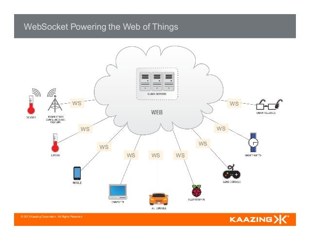 © 2013 Kaazing Corporation. All Rights Reserved. WebSocket Powering the Web of Things WS WS WS WS WS WS WS WS WS