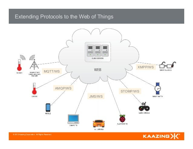 © 2013 Kaazing Corporation. All Rights Reserved. Extending Protocols to the Web of Things MQTT/WS AMQP/WS JMS/WS STOMP/WS ...