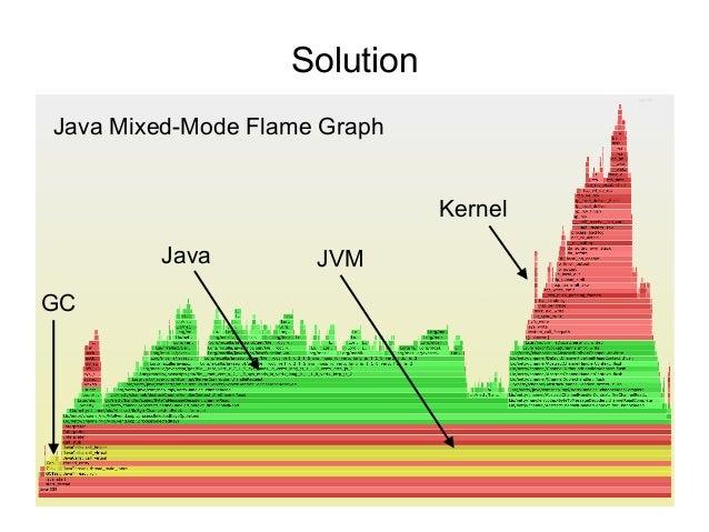 JavaOne 2015 Java Mixed-Mode Flame Graphs