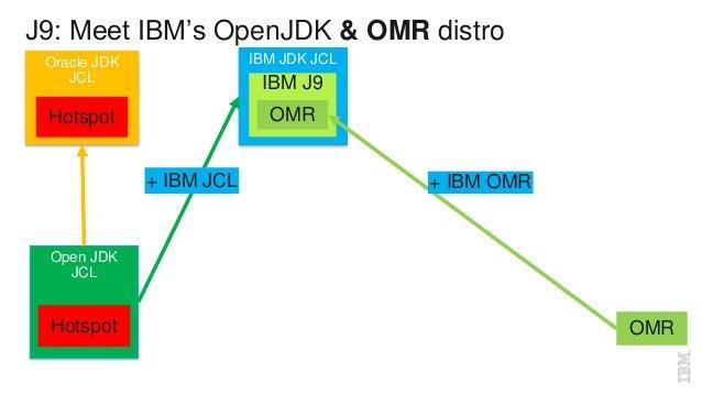 J9: Under the hood of the next open source JVM