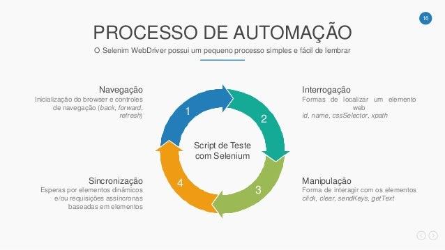 16 PROCESSO DE AUTOMAÇÃO O Selenim WebDriver possui um pequeno processo simples e fácil de lembrar Script de Teste com Sel...