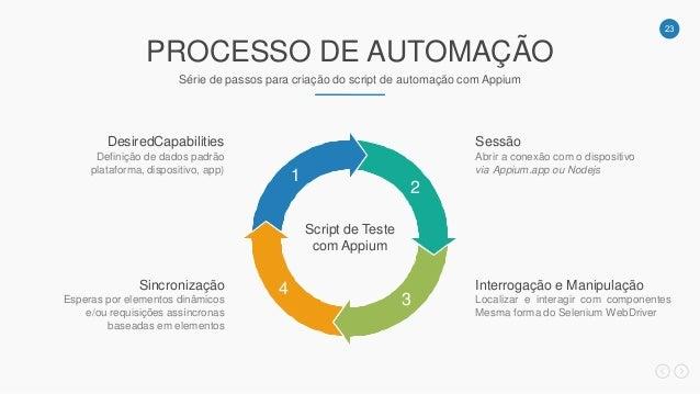 23 PROCESSO DE AUTOMAÇÃO Série de passos para criação do script de automação com Appium Script de Teste com Appium Definiç...
