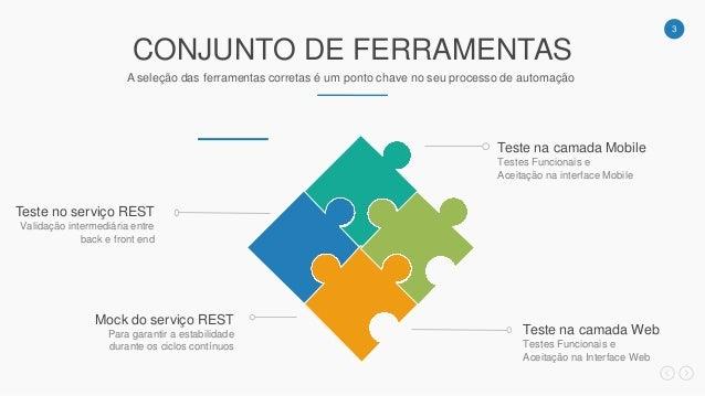 3 Validação intermediária entre back e front end Teste no serviço REST Para garantir a estabilidade durante os ciclos cont...