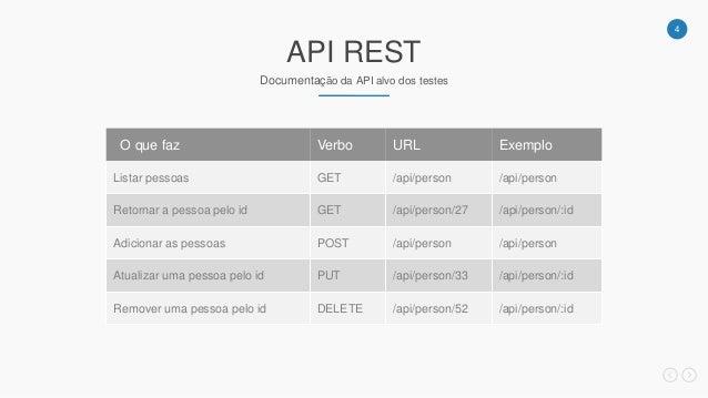 4 API REST Documentação da API alvo dos testes ExemploURLVerboO que faz /api/person/api/personGETListar pessoas /api/perso...