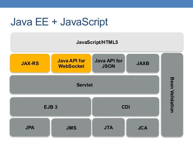Java EE + JavaScript EJB 3 Servlet CDI JPA JAX-RS BeanValidation Java API for WebSocket Java API for JSON JMS JTA JavaScri...