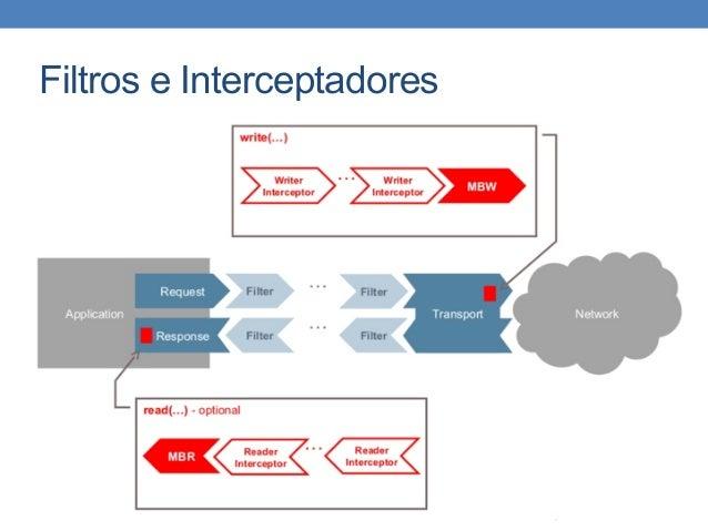 Filtros e Interceptadores