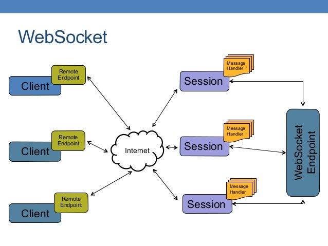 WebSocket WebSocket Endpoint Client Client Client Remote Endpoint Remote Endpoint Remote Endpoint Session Message Handler ...