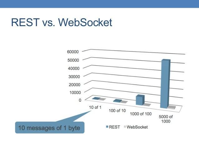 REST vs. WebSocket