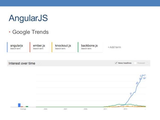 AngularJS • Google Trends