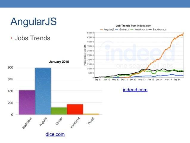 AngularJS • Jobs Trends dice.com indeed.com