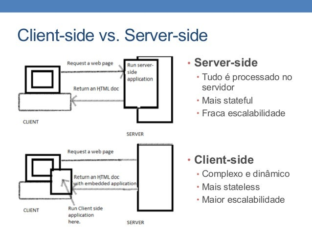 Client-side vs. Server-side • Server-side • Tudo é processado no servidor • Mais stateful • Fraca escalabilidade • Client-...