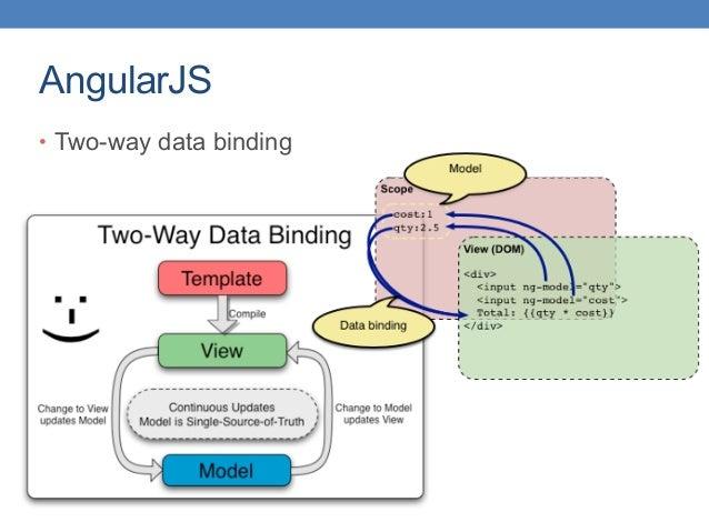 AngularJS • Two-way data binding