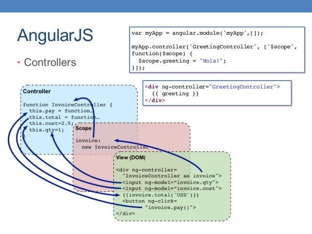 AngularJS • Controllers var myApp = angular.module('myApp',[]); myApp.controller('GreetingController', ['$scope', function...