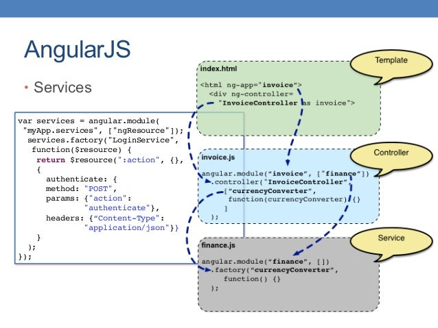 """AngularJS var services = angular.module( """"myApp.services"""", [""""ngResource""""]); services.factory(""""LoginService"""", function($res..."""