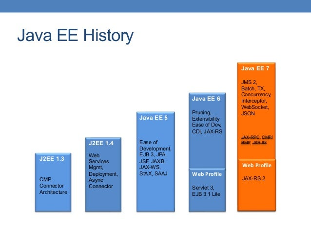 Java EE History J2EE 1.3 CMP, Connector Architecture J2EE 1.4 Web Services Mgmt, Deployment, Async Connector Java EE 5 Eas...