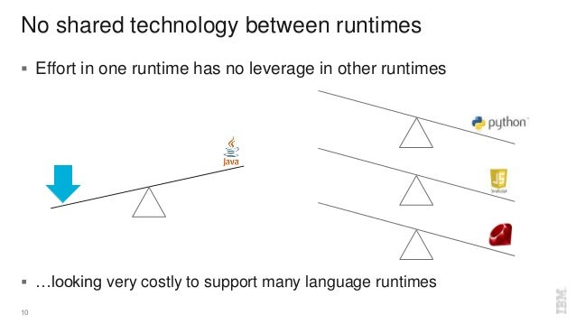 No shared technology between runtimes 10  Effort in one runtime has no leverage in other runtimes  …looking very costly ...
