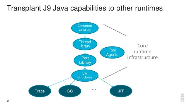 Transplant J9 Java capabilities to other runtimes Common utilities Thread library Port Library Trace GC JIT VM Structures ...
